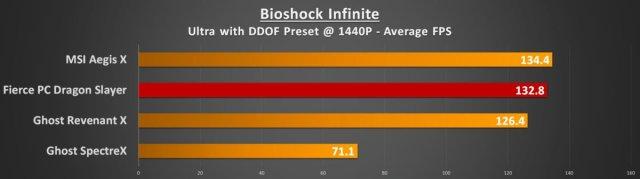 Bioshock 1440p