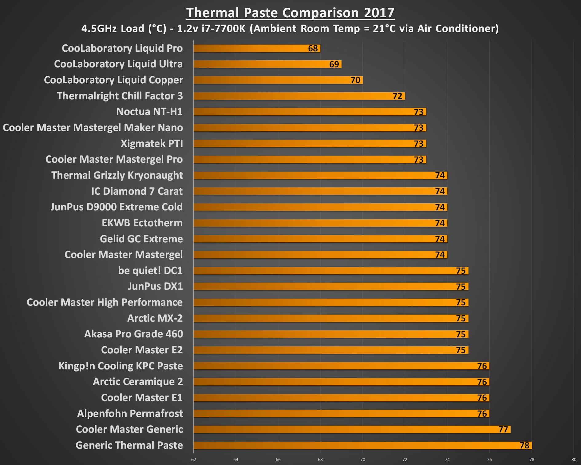 thermal paste comparison pastes 5ghz play3r igen kylpasta i7 comparing cooling tested