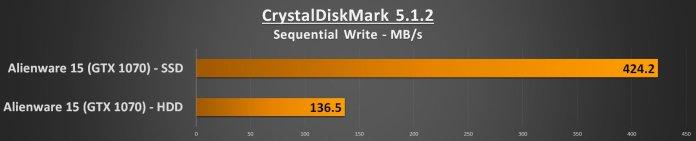 Alienware 15 R3 Performance - CDM Seqential Write