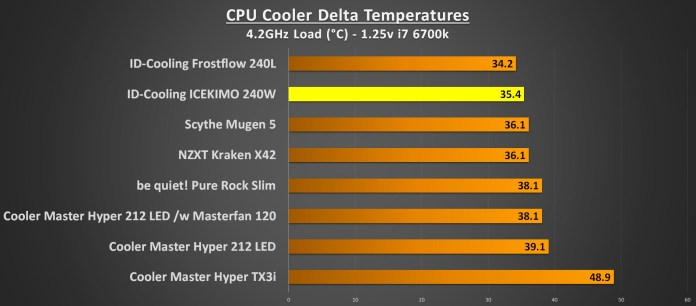 ID-Cooling ICEKIMO 240W Performance 4.2GHz Load