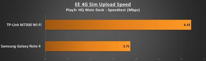 TP-Link M7300 Performance - Upload Speed