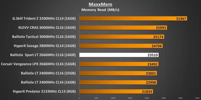 Ballistix Sport LT 2666MHz - MaxxMem Memory Read Performance