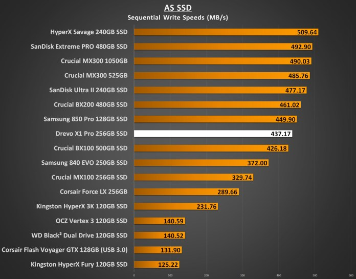 Drevo X1 Pro 256GB Performance - AS SSD Seq Write