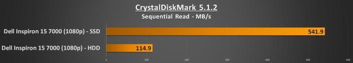 dell inspiron 15 7000 crystalmark read score