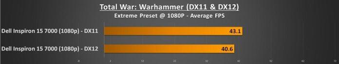 dell inspiron 15 7000 warhammer score