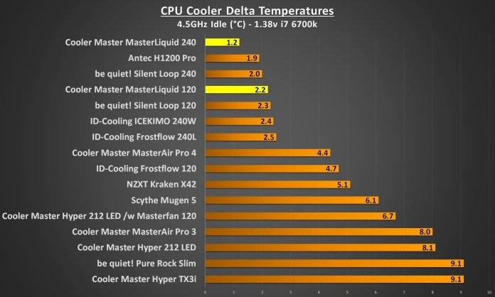 cooler master masterliquid 4.5Ghz idle