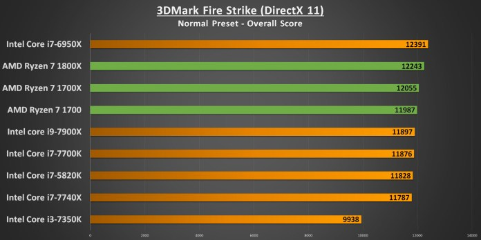 Ryzen 7 3DMark Fire Strike