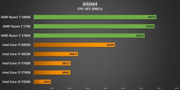 Ryzen 7 AIDA64 CPU AES