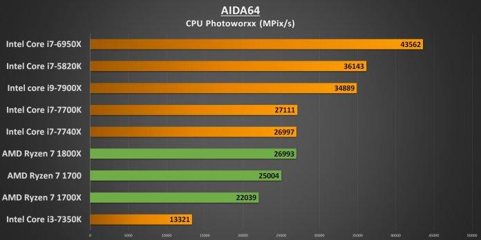 Ryzen 7 AIDA64 CPU Photoworxx