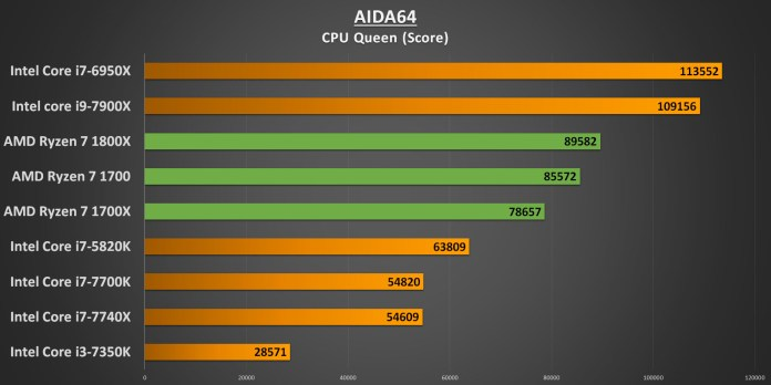 Ryzen 7 AIDA64 CPU Queen