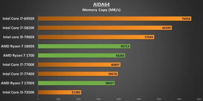 Ryzen 7 AIDA64 Memory Copy