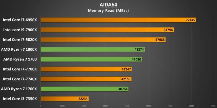 Ryzen 7 AIDA64 Memory Read