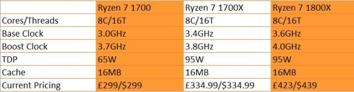AMD Ryzen 7 Specifications Comparison