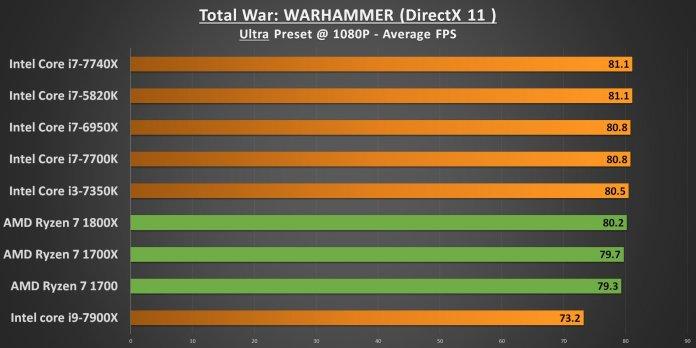 Ryzen 7 Total War Warhammer 1080p