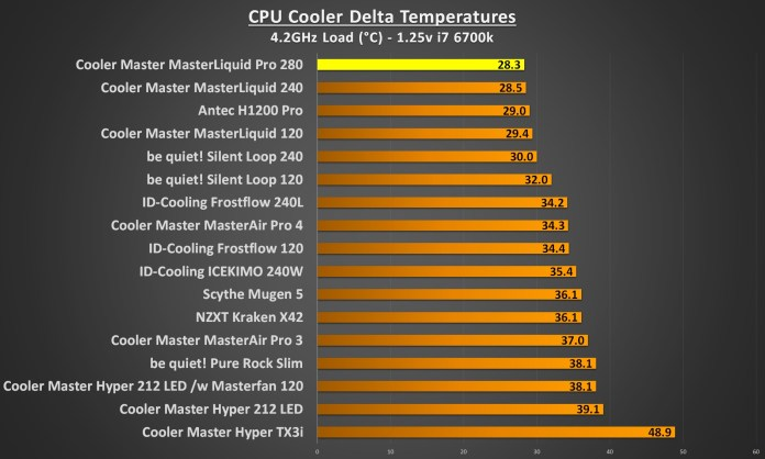 cooler master masterliquid pro 280 4.2Ghz load