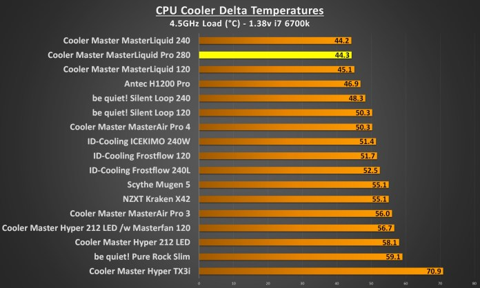 cooler master masterliquid pro 280 4.5Ghz load