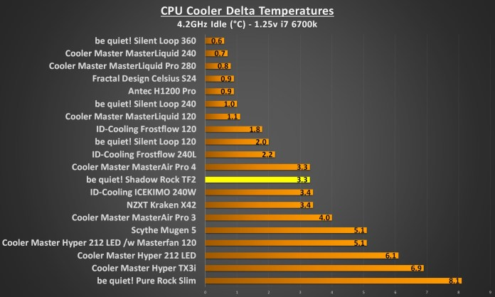 bequiet shadow rock TF2 4.2Ghz idle