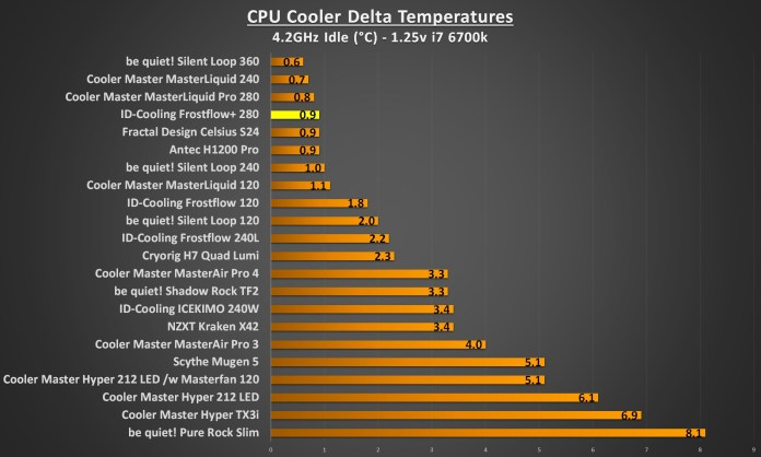 ID Cooling Frostflow 280 4.2Ghz idle