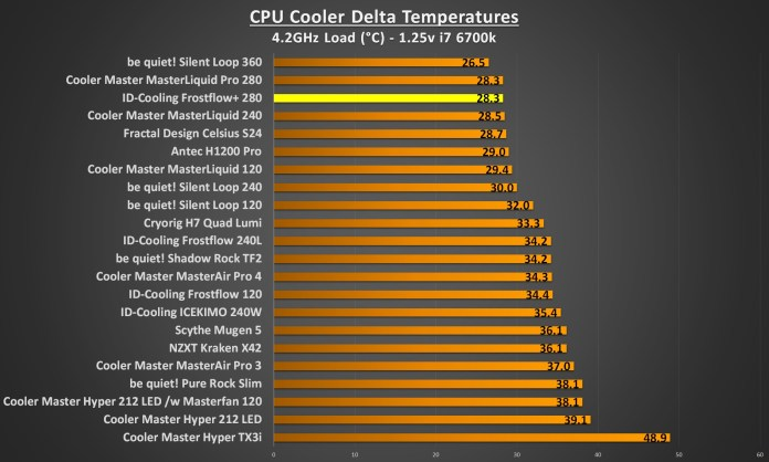 ID Cooling Frostflow 280 4.2Ghz load