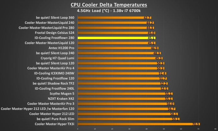 ID Cooling Frostflow 280 4.5Ghz load