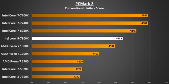 PCMark 8 7900X