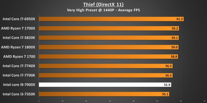 Thief 1440p 7900X