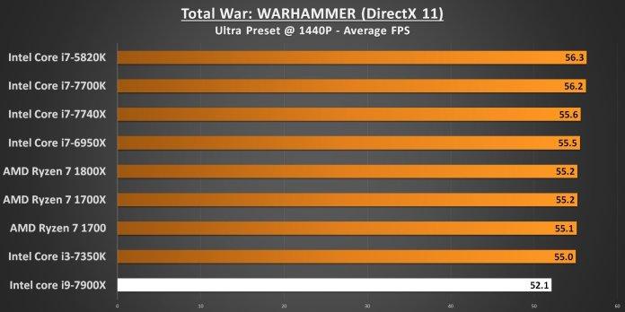 Total War WARHAMMER 1440p 7900X