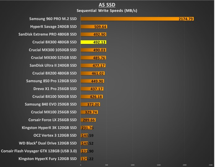Crucial BX300 480GB as ssd write
