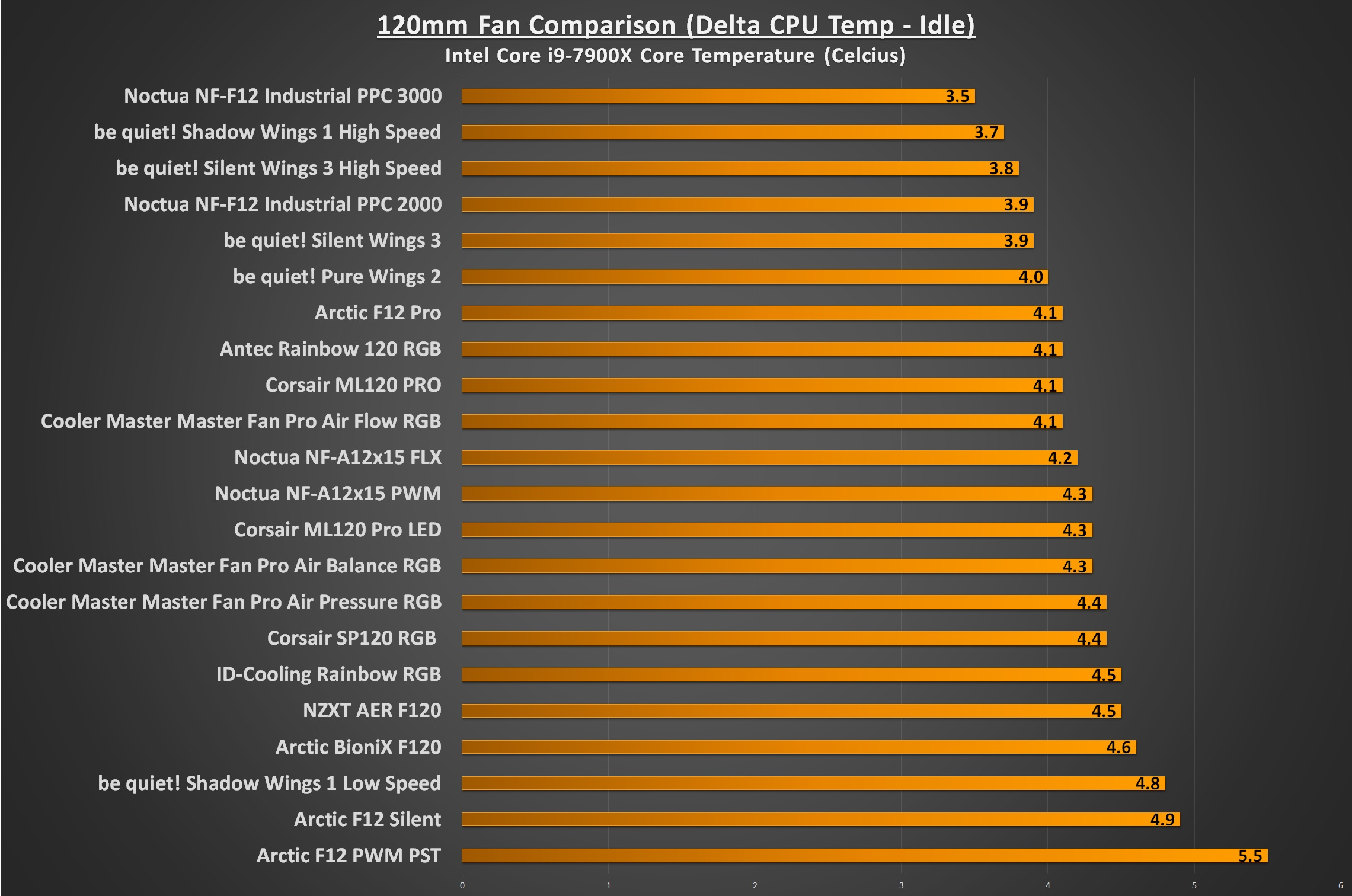 What's The Best 120mm Case Fan For Your PC? - 120mm Fan Comparison