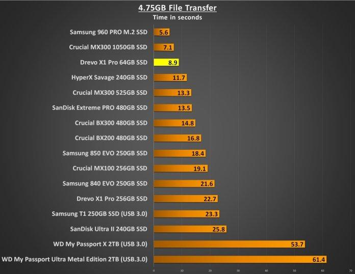 Drevo X1 Pro 64GB 4.75GB
