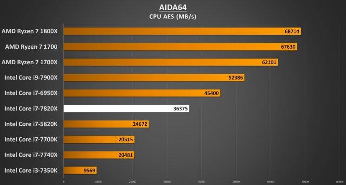 AIDA64 CPU AES - i7-7820X Performance