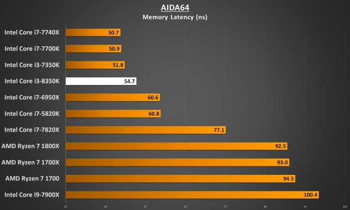 Intel Core i3-8350 Performance - AIDA64 Memory Latency