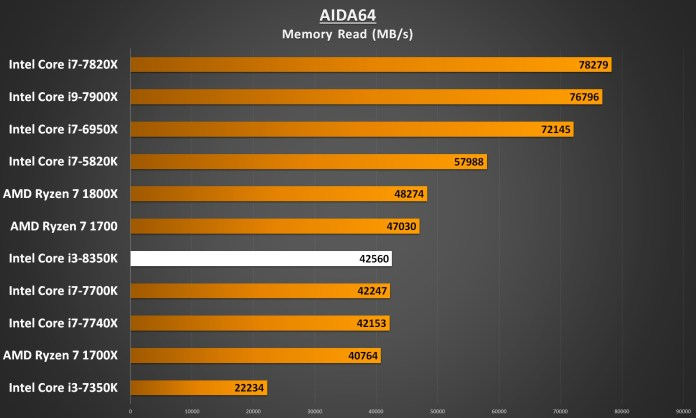 Intel Core i3-8350 Performance - AIDA64 Memory Read