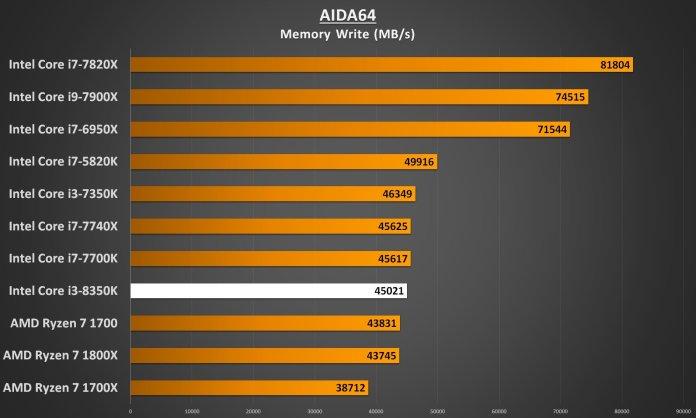 Intel Core i3-8350 Performance - AIDA64 Memory Write