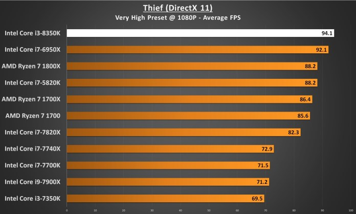 Intel Core i3-8350 Performance - Thief 1080p