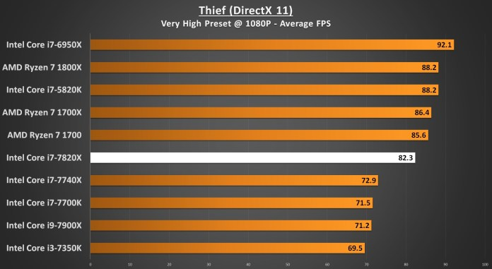 Thief 1080p - i7-7820X Performance