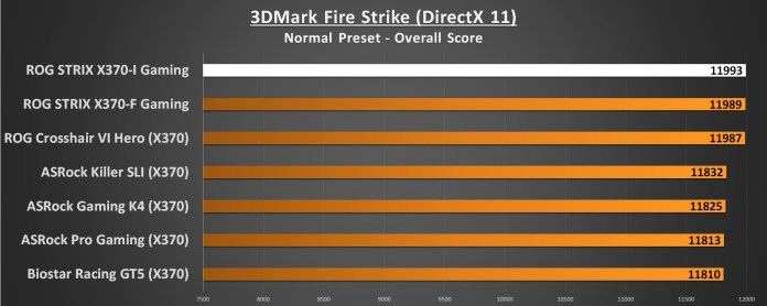 ASUS ROG STRIX X370-I Performance 3DMark Fire Strike