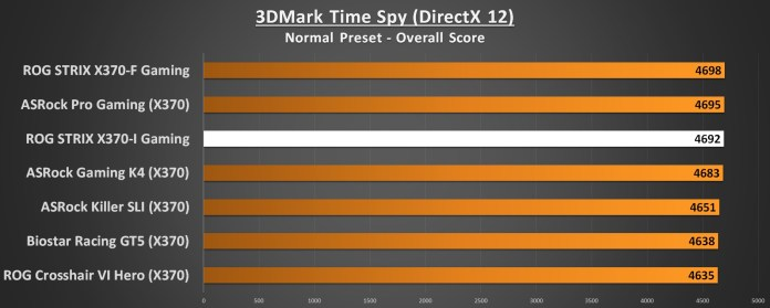 ASUS ROG STRIX X370-I Performance 3DMark Time Spy