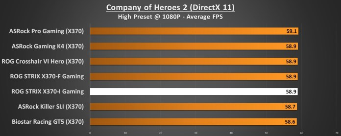 ASUS ROG STRIX X370-I Performance Company of Heroes 2 1080p DirectX 11