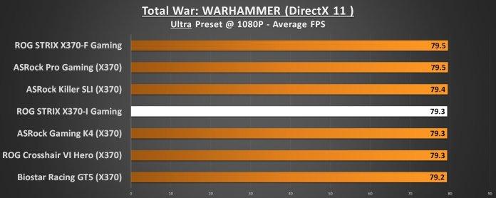 ASUS ROG STRIX X370-I Performance Total War Warhammer 1080p DirectX 11