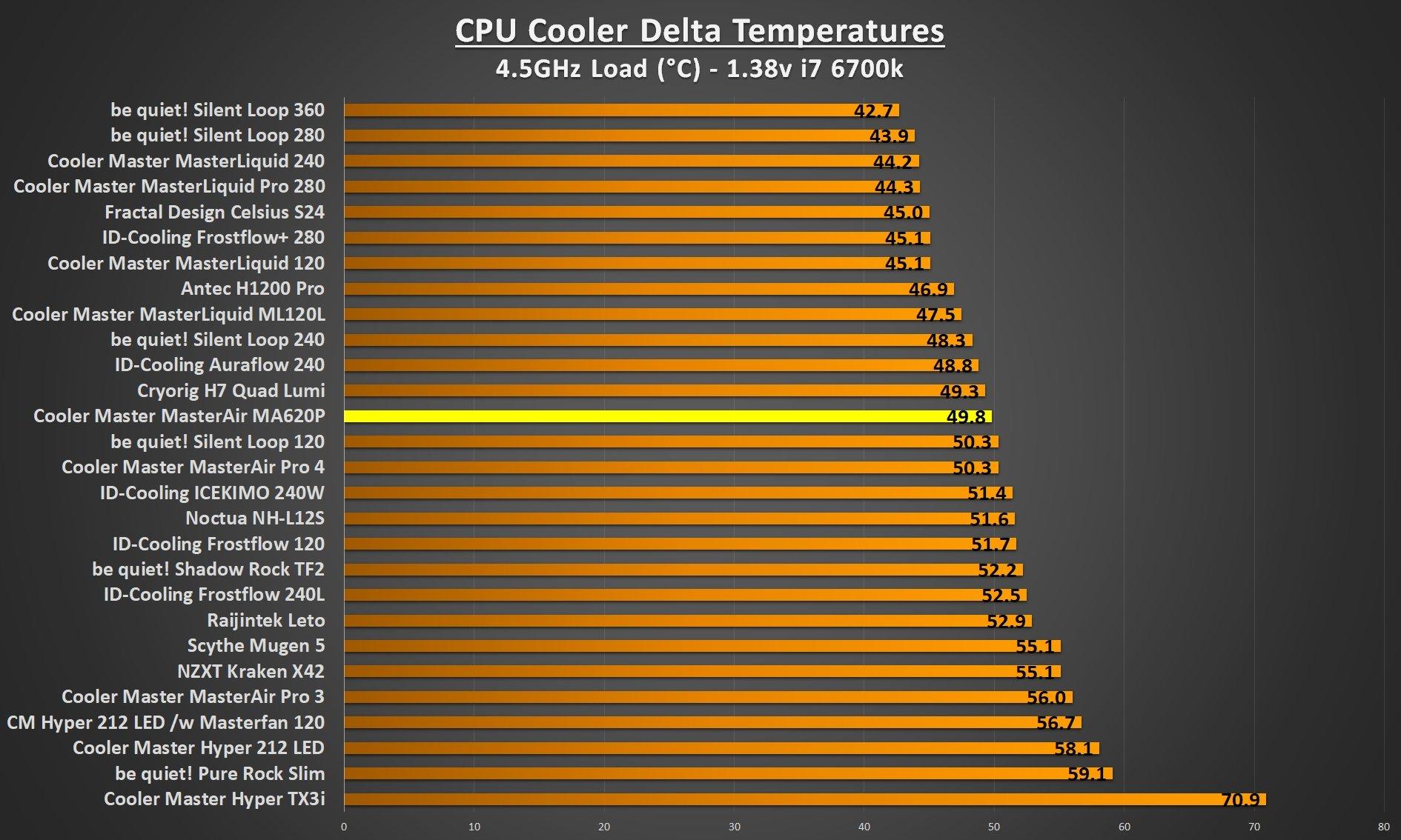 Cooler Master MasterAir MA620P CPU Cooler Review