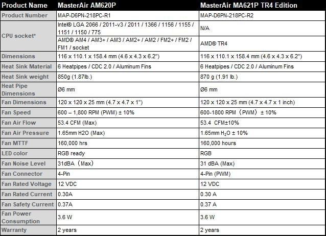 Cooler Master MA620P Specs