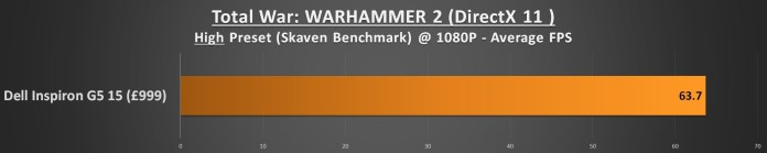 Dell Inspiron G5 15 Performance - Total War Warhammer 2 1080p