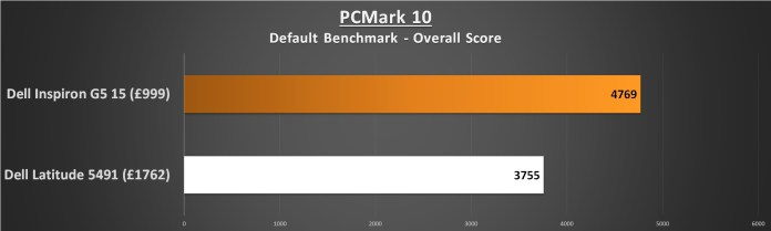 Dell Lattitude 5491 Performance PC Mark 10