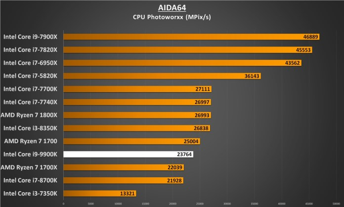 AIDA64 CPU Photoworxx