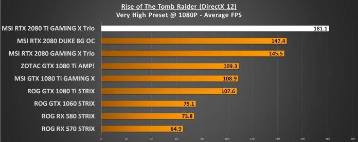 RoTR 1080p RTX 2080 Ti Performance