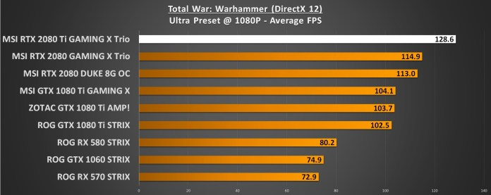 Total War Warhammer 1080p RTX 2080 Ti Performance