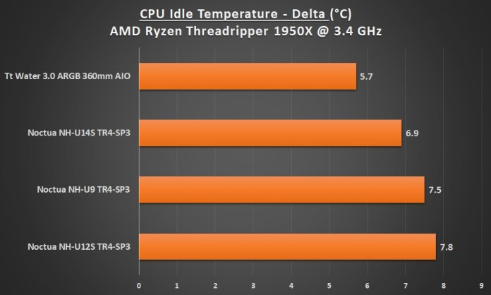 AMD Threadripper 1950X Performance Idle