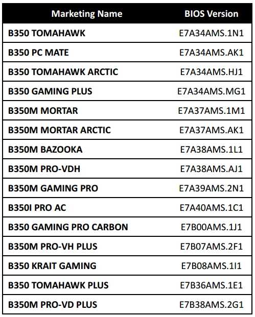 B350 MSI Motherboard Compatibility BIOS list