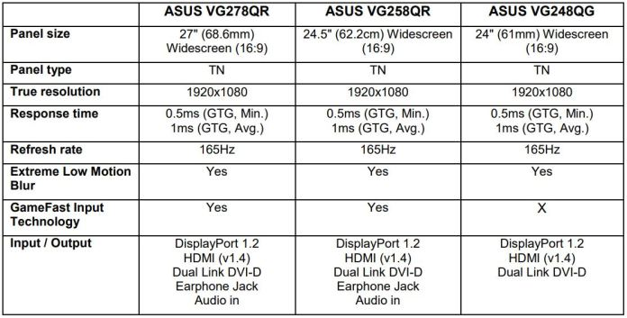 New ASUS Monitor Specs